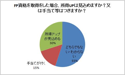FP年収アンケート1