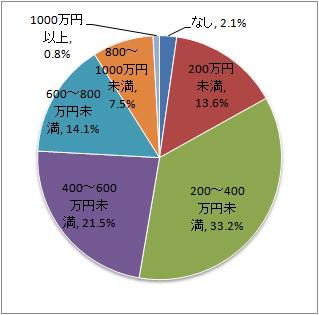 キャリアコンサルタントの年収データ1