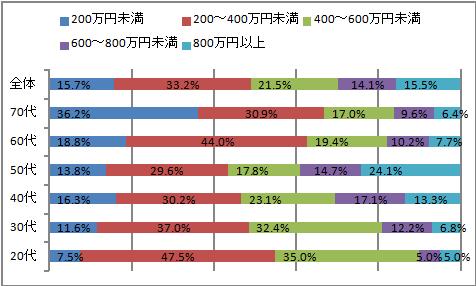 キャリアコンサルタントの年収データ2