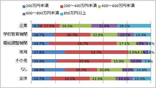 キャリアコンサルタントの主な活動場所による年収データ