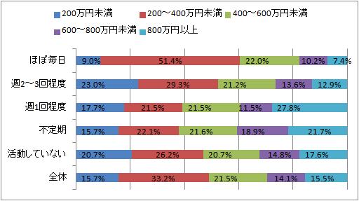 キャリアコンサルタントの活動状況による年収データ