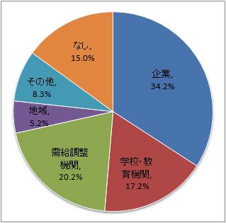 キャリアコンサルティングに関連する活動別の主な場所データ