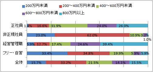 キャリアコンサルタントの就労状況別の年収データ